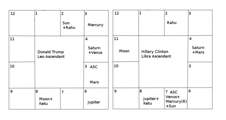 hillary clinton and donald trump vedic horoscope south