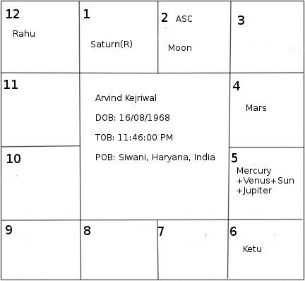 Arvind Kejriwal- An Astrological Study