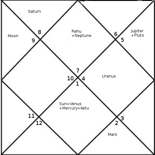 dhirubhai ambani horoscope astrology