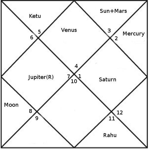 Rahul Gandhi An Astrological Study