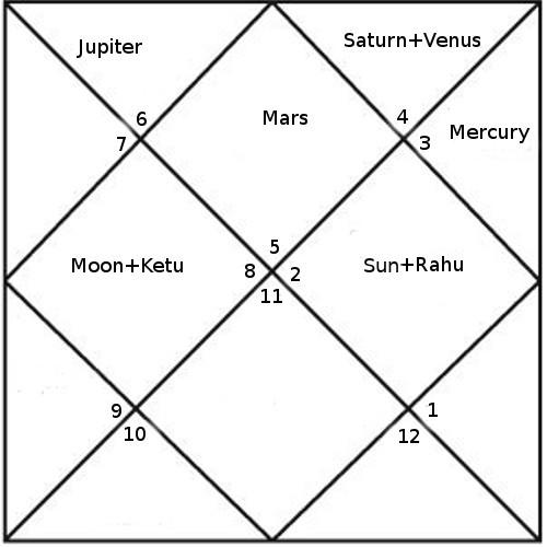 Donald Trump Horoscope Analysis