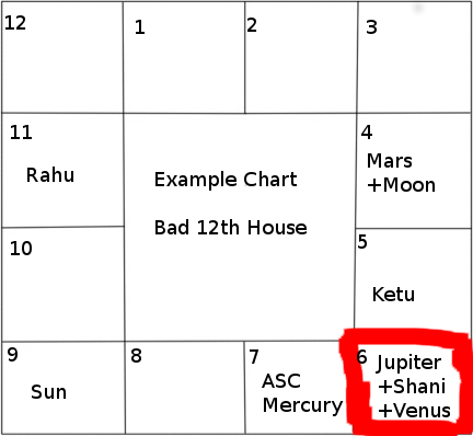 bad 12th house example chart