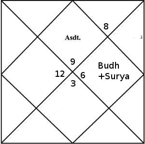 budhaditya yoga vedic astrology
