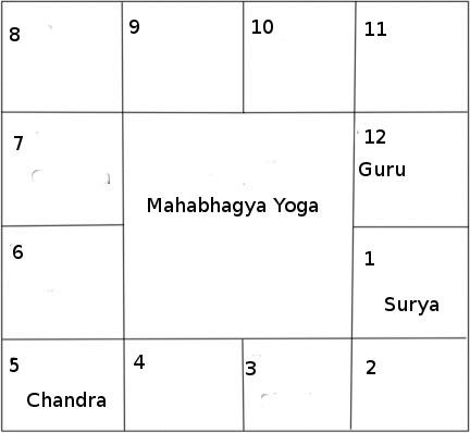 Important Yogas