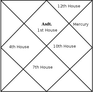 mercury 11th house north