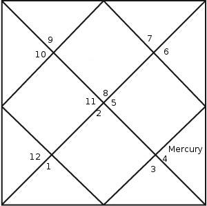 Mercury in Ninth House