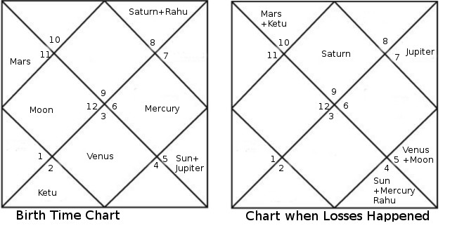 rahu losses n