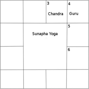 sunapha yoga si